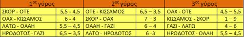 Αποτελέσματα Β' Εθνικής στους 3 πρώτους γύρους.