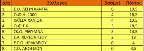 Βαθμολογία Γ' Εθνικής (εκκρεμεί η συνάντηση ΚΑΪΣΣΑ - ΣΚΟΡΙ)
