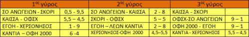 Αποτελέσματα Γ' Εθνικής στους 3 πρώτους γύρους. Εκκρεμεί η συνάντηση ΚΑΪΣΣΑ - ΣΚΟΡΙ